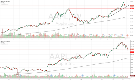 AAPL: AAPL looking for support