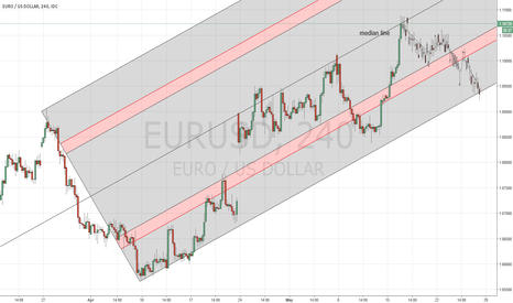EURUSD: Price at median line,time for a short entry,after confirmation