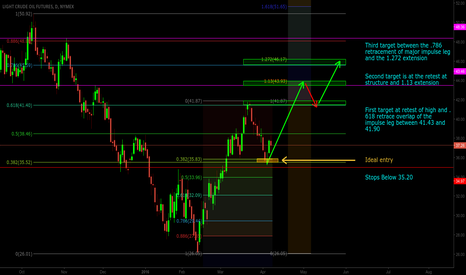 CL1!: Oil Looks To Regain Strength Amidst Fib Confluence