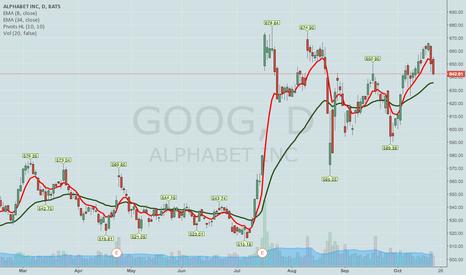 GOOG: WITH VIX/VXX CREEPING UP, PASSING ON AMZN/GOOG PLAYS