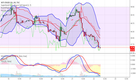 USOIL: Could be a good long at 47.40 before EIA report