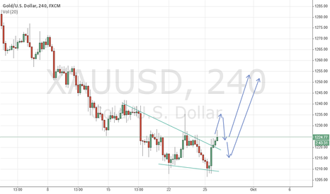 XAUUSD: Gold Peridiction today