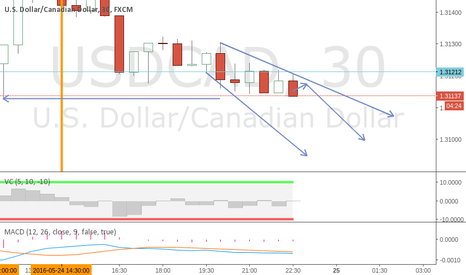 USDCAD: usdcad short for 1-2 hours