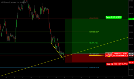GBPJPY: GBPJPY....possible long