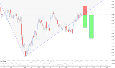 NZDJPY: NZDJPY / 1HR / COUNTER TREND TRADE