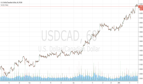 USDCAD: SHORT FOR 200 pips (BULLS GONE TO PUB)