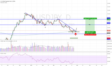 USDJPY: USDJPY - ABCD Completed, 2 ways to trade it