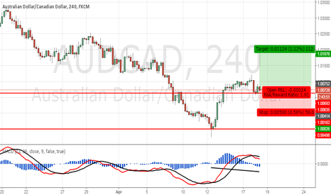 AUDCAD: AUDCAD bouncing off support