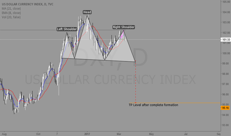 DXY: DXY Short ?
