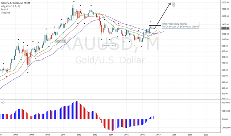 XAUUSD: Trendfollowing on Gold: Buy Signal on the Monthly!
