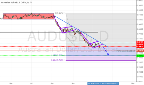 AUDUSD: Update on previous chart