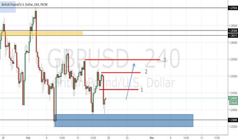 GBPUSD: GBP/USD 4H