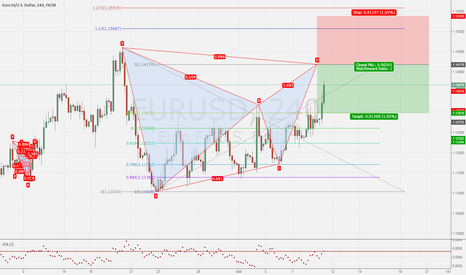 EURUSD: EURUSD 4h Bearish Bat