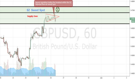 GBPUSD: Breakout traders go bye bye.  Shorts are in .