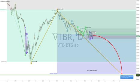 VTBR: VTB Short