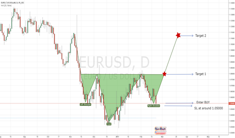EURUSD: BUY setup