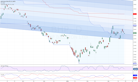 BHP: Upward Channel