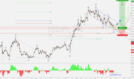 USDJPY: USD/JPY - Long Set-up