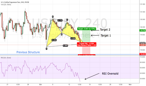 USDJPY: USD/JPY Bullish Bat (4HR)