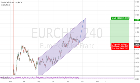 EURCHF: EUR/CHF Channel Up
