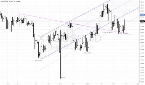 XAGUSD: Inverted Head & Shoulders still in play