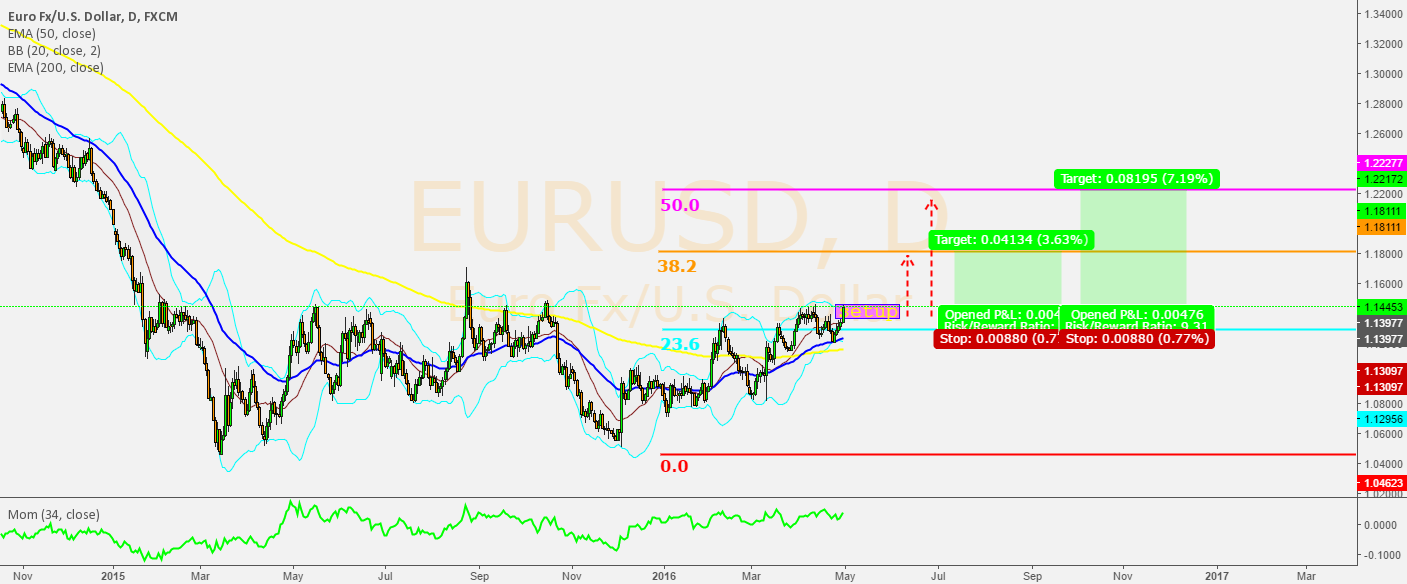 EURUSD Daily BUY!