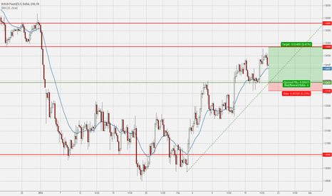 GBPUSD: Long GBPUSD – Trading with the Trend