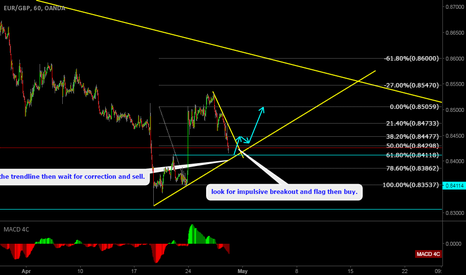 EURGBP: EURGBP look for impulsive breakout and buy.
