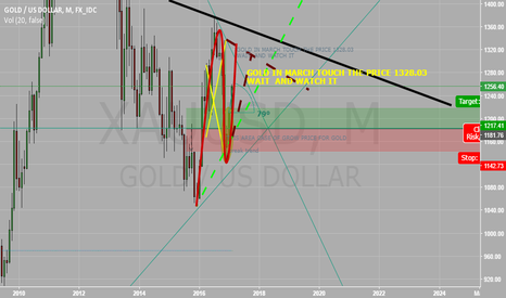 XAUUSD: GOLD FOR NEW MONTH OF MARCH