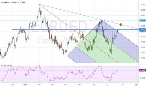 EURUSD: EUR/USD shord - massive resistance