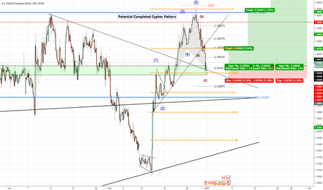 "USDCAD: USD/CAD - LONG - ""Potential Cypher Pattern Completion?"""