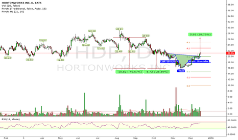 HDP: Head and Shoulders Bottom (TP=$26.50)