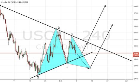 USOIL: Possible start to oils rise? (Triangle break into bullish Gart.)