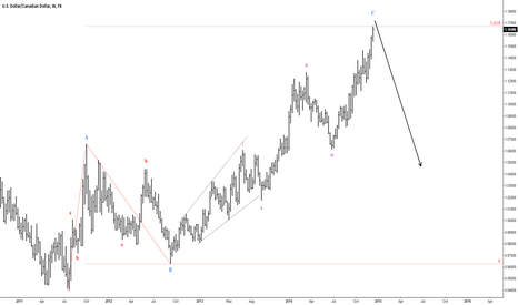 USDCAD: Good time to start buying CAD?