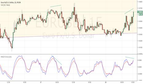 EURUSD: Worth the morning wait $EURUSD, #divergence #halo #fomc