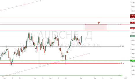 AUDCHF: AudChf Sell 0.7670 ~ 0.7750