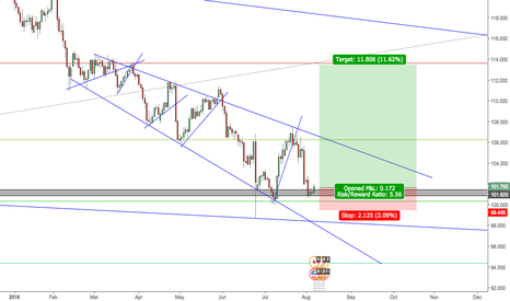 USDJPY: USDJPY strong retracement on monthly chart