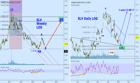 SLV: SLV: Silver Updated target and posible course.