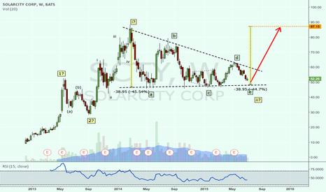 SCTY: SolarCity raised a flag? A bullish SCTY Elliott wave count.