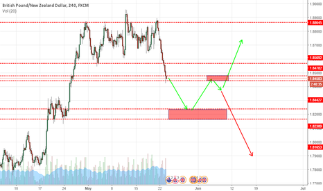 GBPNZD: GBPNZD short and buy idea