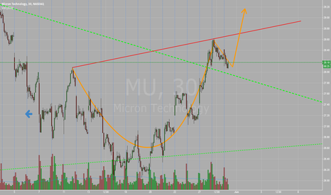 MU: Cup and Handle has formed on MU chart