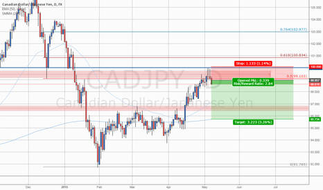 CADJPY: #CADJPY: SHORT on Double Pin Bar and 0.5 Fibo