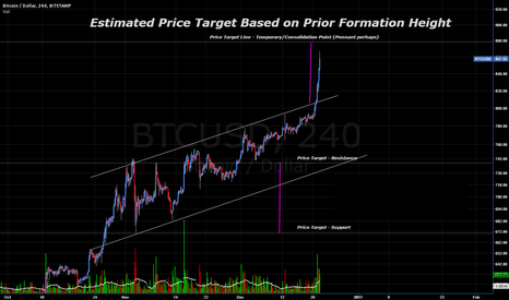 BTCUSD: Bitcoin - Super Breakout - Next Target $880 USD - Measure Rule
