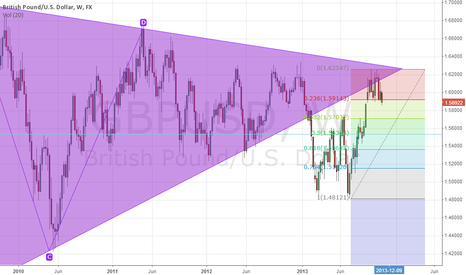 GBPUSD: double top short for bgpusd