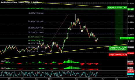 GBPNZD: GBPNZD LONG 6000+ PIP TRADE - WILL BE NEW RECORD