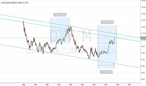DXY: DXY trending