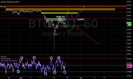 BTCUSD: Bitcoin BTC-e S/R levels