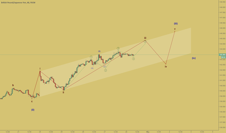 """GBPJPY: The last impulse in wave """"3"""""""