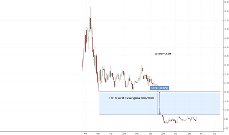 NMBL: Possible breakout for NMBL?