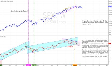 SPX: Re: STOCKS: DESPITE RALLY, INVESTORS REMAIN DEFENSIVE!